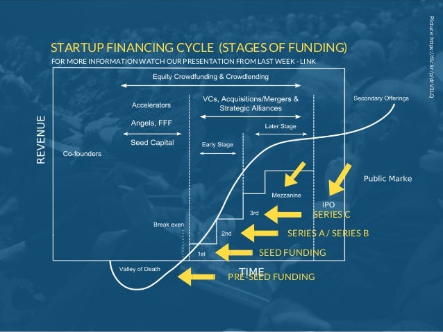 Picture:https://flic.kr/p/drV3LQ STARTUP FINANCING CYCLE (STAGES OF FUNDING) PRE-SEED FUNDING SEED FUNDING SERIES A / SERI...