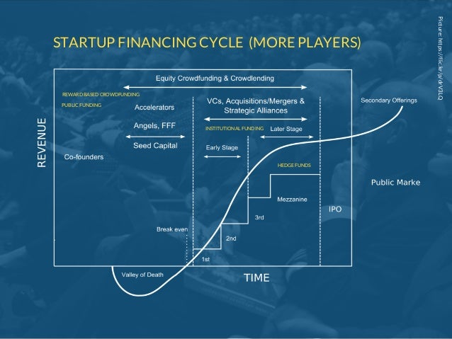 Picture:https://flic.kr/p/drV3LQ STARTUP FINANCING CYCLE (MORE PLAYERS) REWARD BASED CROWDFUNDING INSTITUTIONAL FUNDING HE...