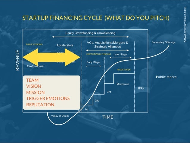 Picture:https://flic.kr/p/drV3LQ STARTUP FINANCING CYCLE (WHAT DO YOU PITCH) TEAM VISION MISSION TRIGGER EMOTIONS REPUTATI...