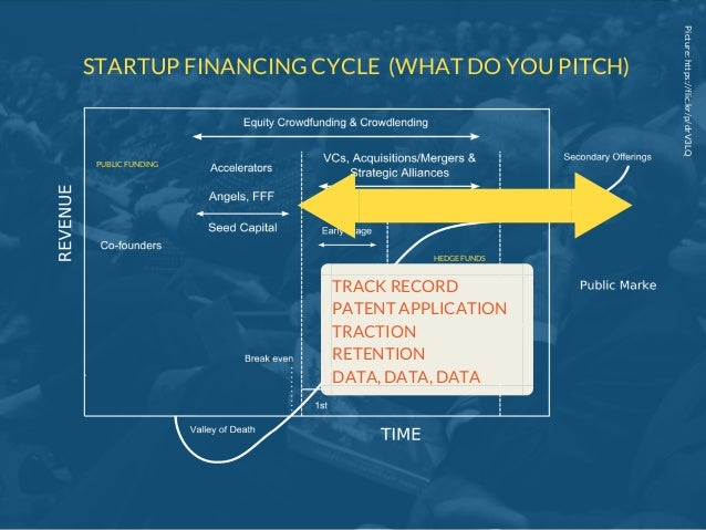 Picture:https://flic.kr/p/drV3LQ STARTUP FINANCING CYCLE (WHAT DO YOU PITCH) TRACK RECORD PATENT APPLICATION TRACTION RETE...