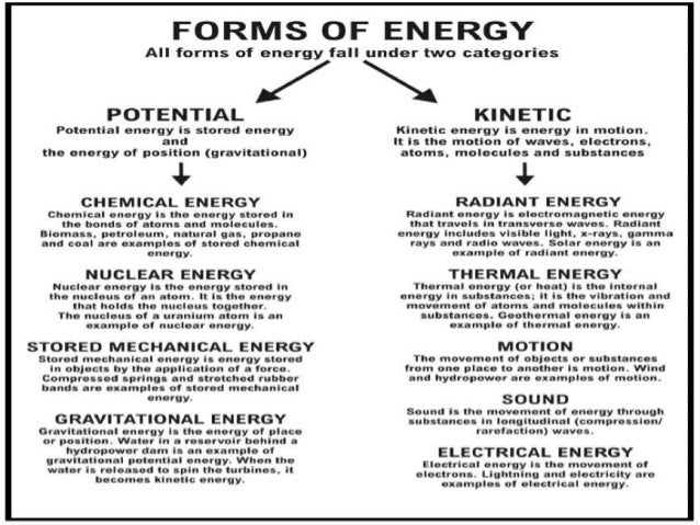 Image result for forms of energy