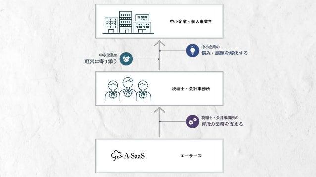 帳票も今や HTML でつくる時代!?日本の税理士を支えるサーバーレス帳票基盤