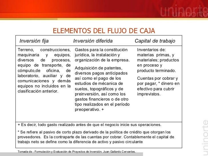 ELEMENTOS DEL FLUJO DE CAJA Inversión fija  Inversión diferida  Capital de trabajo Terreno, construcciones, maquinaria y e...