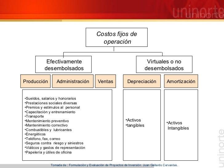 Tomada de : Formulación y Evaluación de Proyectos de Inversión. Juan Gallardo Cervantes.  Costos fijos de  operación Venta...