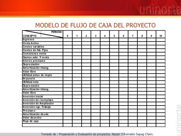 MODELO DE FLUJO DE CAJA DEL PROYECTO Tomado de : Preparación y Evaluación de proyectos. Nassir Y Reinaldo Sapag Chain.