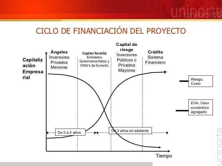 CICLO DE FINANCIACIÓN DEL PROYECTO De 0 a 2 años Capitalización Empresarial Riesgo, Costo EVA: Valor económico agregado De...