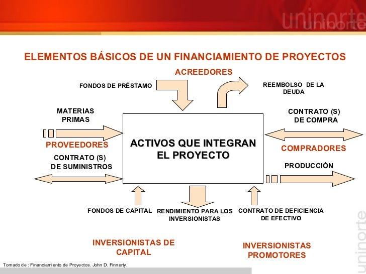 ELEMENTOS BÁSICOS DE UN FINANCIAMIENTO DE PROYECTOS ACTIVOS QUE INTEGRAN EL PROYECTO ACREEDORES REEMBOLSO  DE LA DEUDA REN...