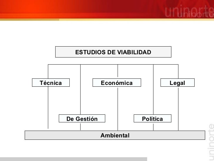 ESTUDIOS DE VIABILIDAD Técnica De Gestión Económica Legal Política Ambiental