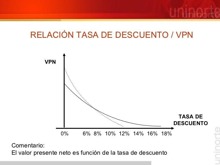 RELACIÓN TASA DE DESCUENTO / VPN TASA DE DESCUENTO Comentario: El valor presente neto es función de la tasa de descuento V...