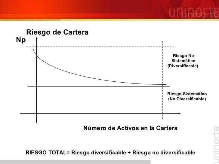 RIESGO TOTAL= Riesgo diversificable + Riesgo no diversificable Número de Activos en la Cartera  p Riesgo de Cartera Riesg...
