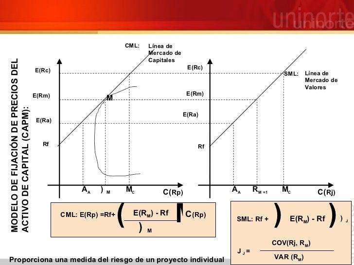 M E(Rc) E(Rc) SML: Línea de  Mercado de Valores E(Rm) E(Rm) E(Ra) E(Ra) Rf Rf CML: E(Rp) =Rf+   (Rp)  E(R M ) - Rf  M ...