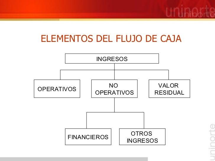ELEMENTOS DEL FLUJO DE CAJA INGRESOS OPERATIVOS NO  OPERATIVOS VALOR  RESIDUAL FINANCIEROS OTROS  INGRESOS