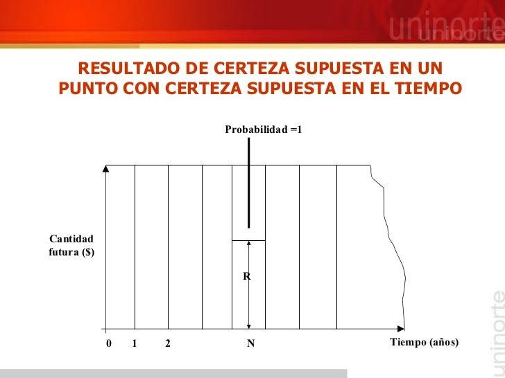 RESULTADO DE CERTEZA SUPUESTA EN UN PUNTO CON CERTEZA SUPUESTA EN EL TIEMPO R 0  1  2  N Probabilidad =1 Tiempo (años) Can...