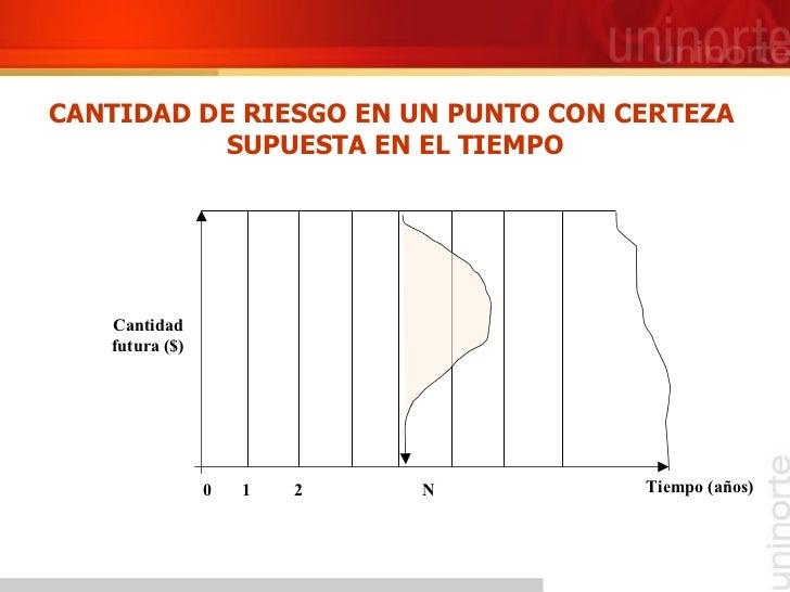 CANTIDAD DE RIESGO EN UN PUNTO CON CERTEZA  SUPUESTA EN EL TIEMPO 0  1  2  N Tiempo (años) Cantidad futura ($)