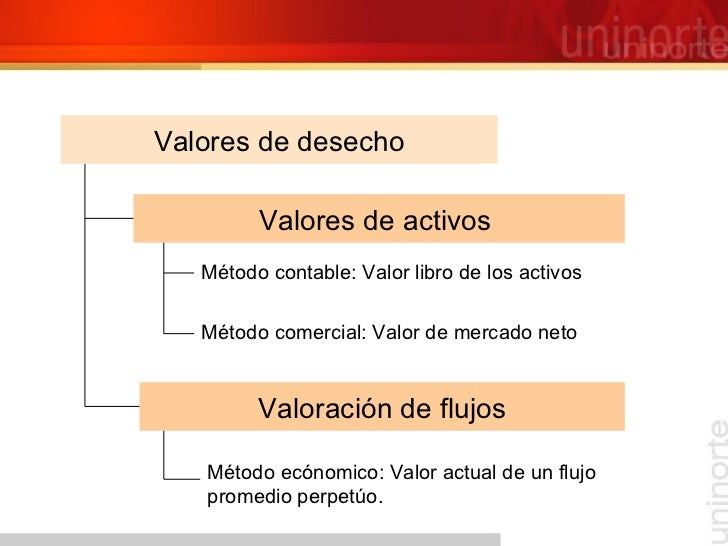 Valores de desecho Valores de activos  Valoración de flujos Método contable: Valor libro de los activos Método comercial: ...