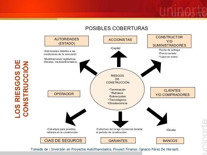 POSIBLES COBERTURAS Tomado de : Inversión en Proyectos Autofinanciados. Proyect Finance. Ignacio Pérez De Herrasti. LOS RI...