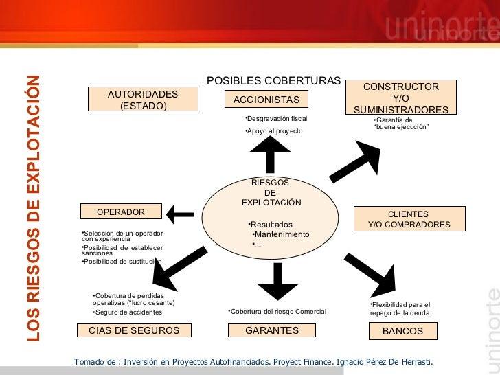 LOS RIESGOS DE EXPLOTACIÓN Tomado de : Inversión en Proyectos Autofinanciados. Proyect Finance. Ignacio Pérez De Herrasti....