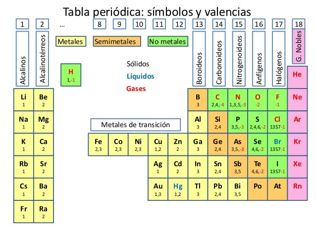 tabla peridica smbolos y valencias - Tabla Periodica De Los Elementos Quimicos Con Las Valencias