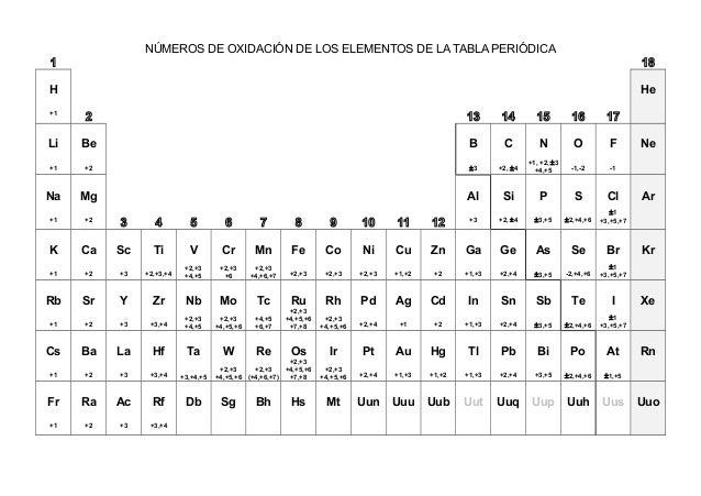 Tabla periodica con valencias para formular image collections tabla periodica con solo valencias images periodic table and tabla periodica valencias y nombres choice image urtaz Image collections