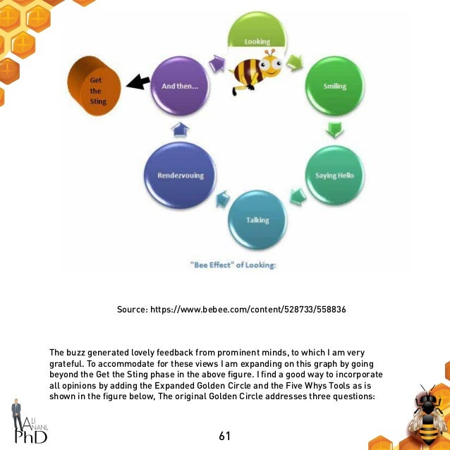 61 Source: https://www.bebee.com/content/528733/558836 The buzz generated lovely feedback from prominent minds, to which I...