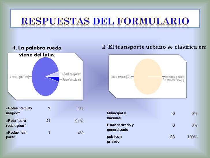 """1. La palabra rueda          2. El transporte urbano se clasifica en:        viene del latín:oRotae """"círculo      1     4%..."""