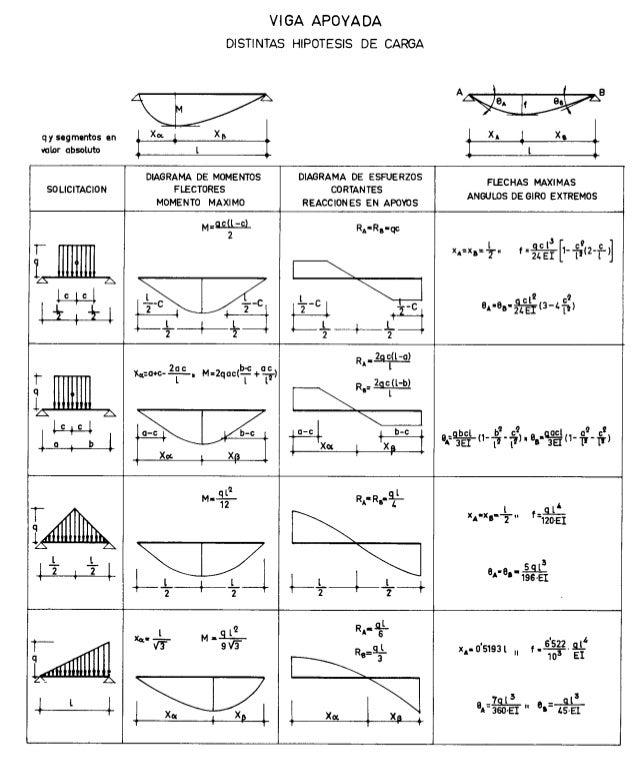 Formulario vigas for Estructuras para arquitectos pdf