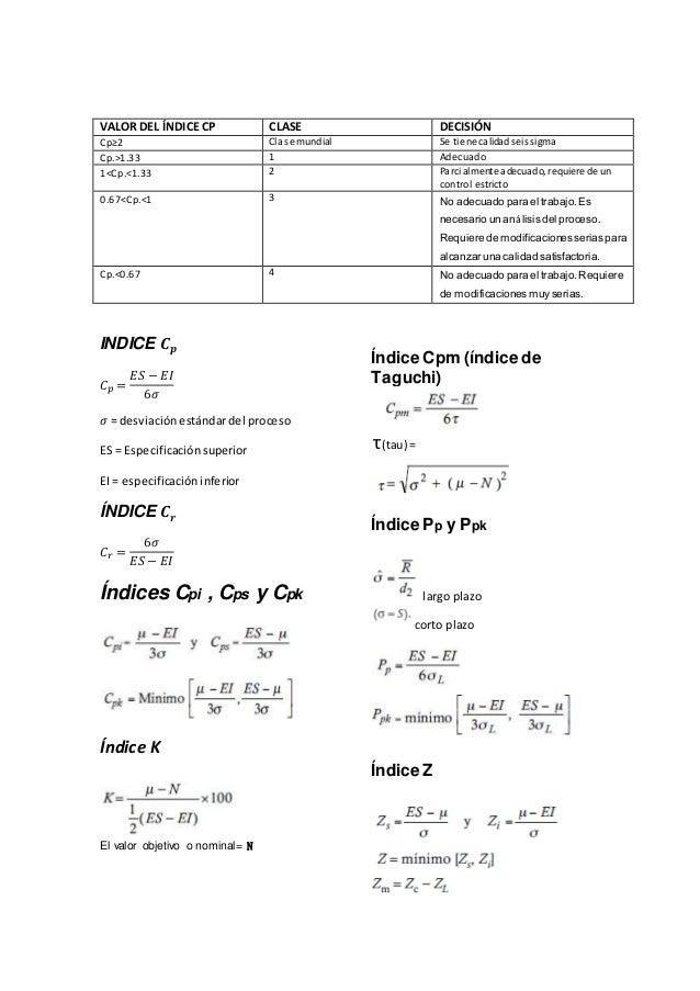 VALOR DEL ÍNDICE CP CLASE DECISIÓN Cp≥2 Clase mundial Se tiene calidad seissigma Cp.>1.33 1 Adecuado 1<Cp.<1.33 2 Parcialm...