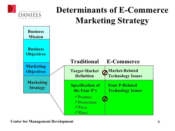 Formulating Your E-commerce Marketing Strategy