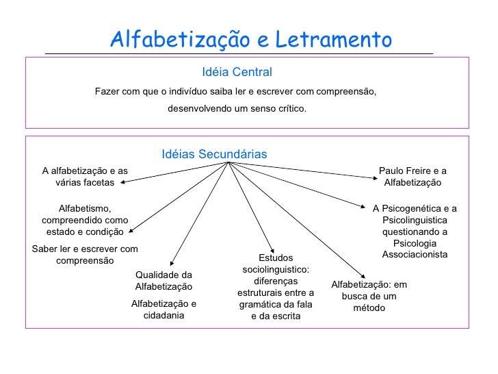 Alfabetização e Letramento Idéia Central Fazer com que o indivíduo saiba ler e escrever com compreensão,  desenvolvendo um...