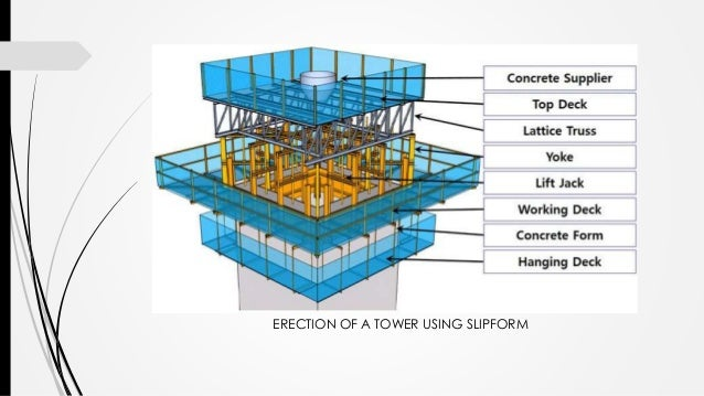 Formwork construction in structures