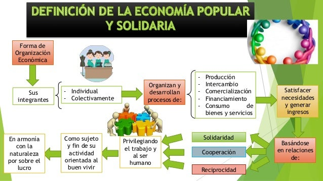 Forma de Organización Económica Sus integrantes - Individual - Colectivamente Organizan y desarrollan procesos de: - Produ...