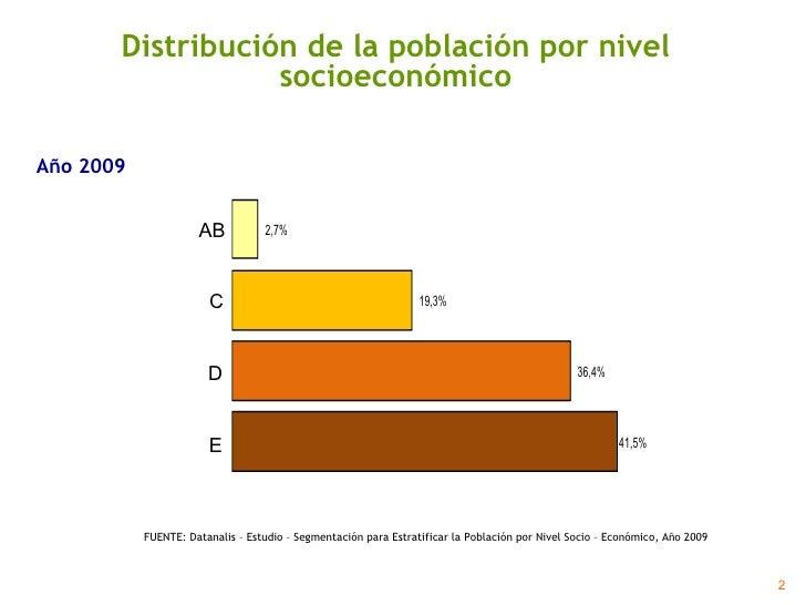 Distribución de la población por nivel socioeconómico FUENTE: Datanalis – Estudio – Segmentación para Estratificar la Pobl...