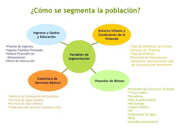 ¿Cómo se segmenta la población? <ul><li>Tipo de Urbanismo de la Zona </li></ul><ul><li>Acceso a la  Vivienda </li></ul><ul...