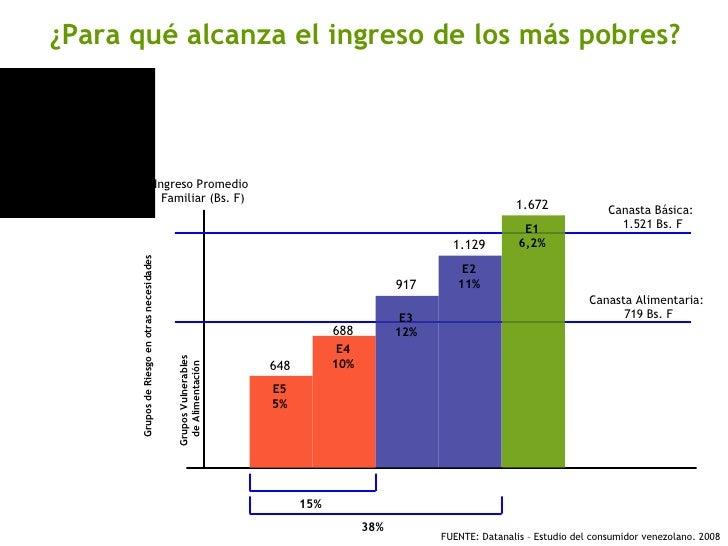Canasta Alimentaria:  719 Bs. F Grupos Vulnerables  de Alimentación 15% 38% Ingreso Promedio  Familiar (Bs. F) Grupos de R...