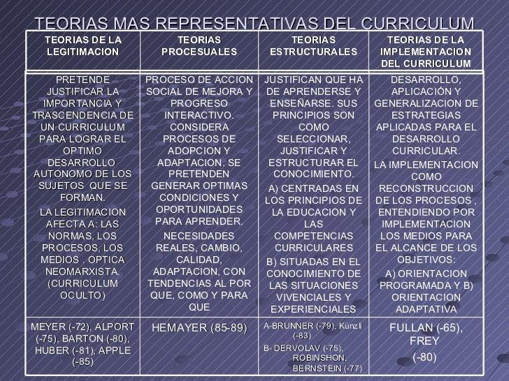 Foro regional curriculum y modelos mayo 2007 (2)