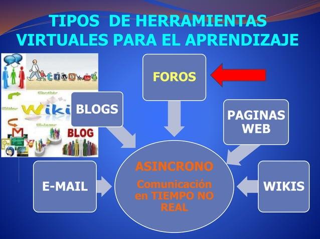 TIPOS DE HERRAMIENTAS  VIRTUALES PARA EL APRENDIZAJE  ASINCRONO  Comunicación  en TIEMPO NO  REAL  BLOGS  E-MAIL  FOROS  P...