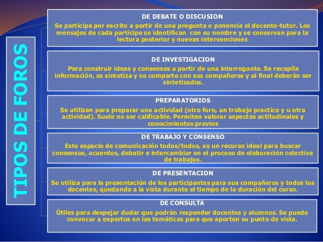 TIPOS DE FOROS  DE DEBATE O DISCUSION  Se participa por escrito a partir de una pregunta o ponencia el docente-tutor. Los ...