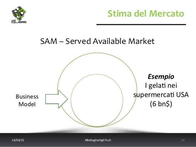 Stima  del  Mercato   SAM  –  Served  Available  Market   14/04/15   #BoWegheHighTech   14   Esempio...