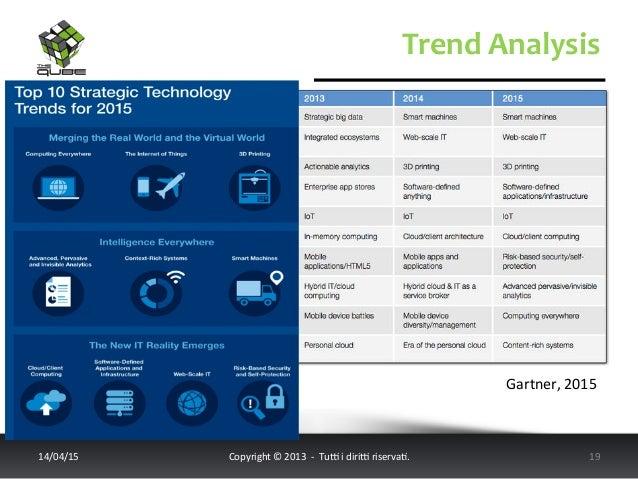 Trend  Analysis   14/04/15   Copyright  ©  2013    -‐    Tu6  i  diri6  riserva<.       19...