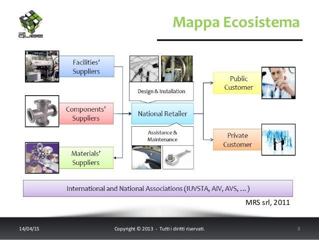 Mappa  Ecosistema   14/04/15   Copyright  ©  2013    -‐    Tu6  i  diri6  riserva<.       8...