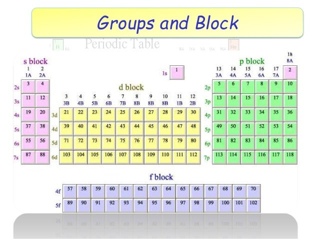 alkali metals - Periodic Table Alkali Metals Reactivity