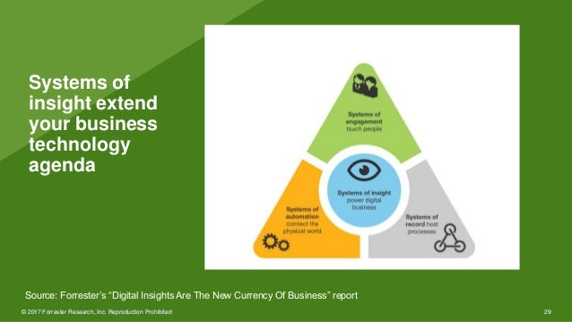 © 2017 Forrester Research, Inc. Reproduction Prohibited 29© 2017 Forrester Research, Inc. Reproduction Prohibited 29 Syste...