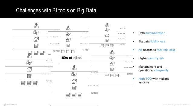 Arcadia Data. Proprietary and Confidential36 Challenges with BI tools on Big Data  Data summarization  Big data fidelity...