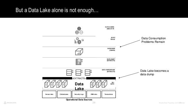 Arcadia Data. Proprietary and Confidential38 But a Data Lake alone is not enough… 38 BI/VIZ TOOLS BI/SERVER (CUBES) DATA M...