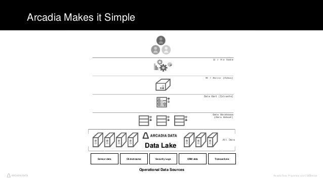Arcadia Data. Proprietary and Confidential39 Arcadia Makes it Simple Operational Data Sources Data Lake Sensor data Clicks...