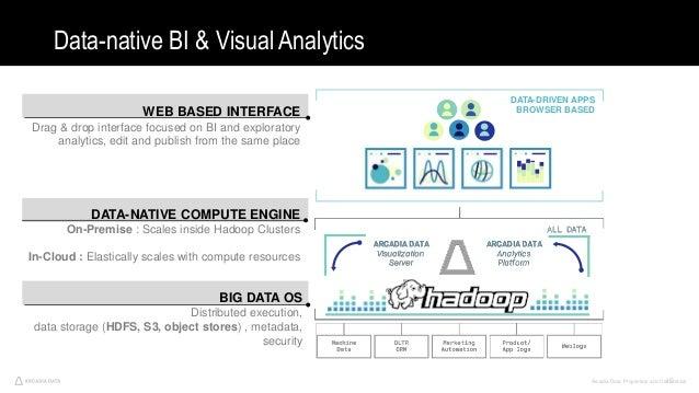 Arcadia Data. Proprietary and Confidential40 Data-native BI & Visual Analytics Arcadia Data 2016. Proprietary and Confiden...