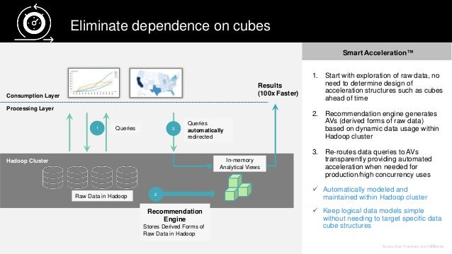Arcadia Data. Proprietary and Confidential43 Hadoop Cluster Results (100x Faster) Eliminate dependence on cubes Consumptio...