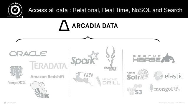 Arcadia Data. Proprietary and Confidential44 Access all data : Relational, Real Time, NoSQL and Search