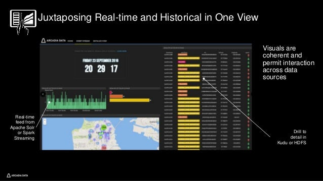 Juxtaposing Real-time and Historical in One View Visuals are coherent and permit interaction across data sources Real-time...
