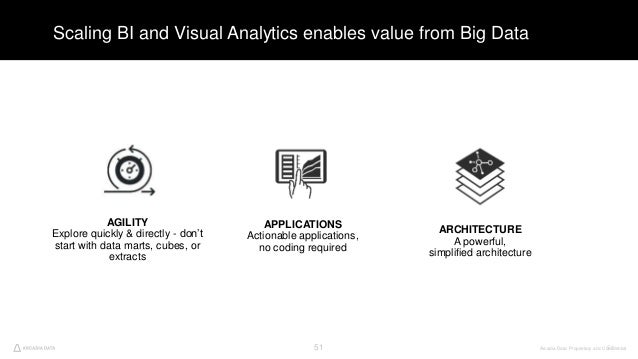 Arcadia Data. Proprietary and Confidential51 Scaling BI and Visual Analytics enables value from Big Data 51 AGILITY Explor...
